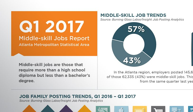 Q1 2017 Middle-skills Jobs Report teaser image
